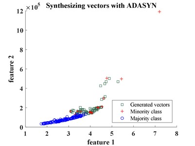 Vibration based diagnosis of wheel defects of metro train