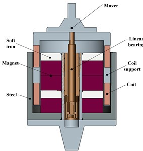 Cutaway view of the electromagnetic actuator