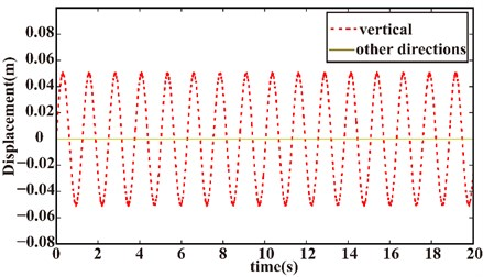 Response due to vertical excitation