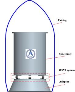The WSVI system