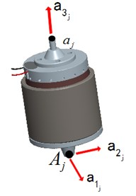 Coordinate frame of leaf spring and actuator