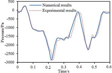 Comparison of time-history curves of pressure between experiment and simulation