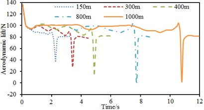 Time-history curves of aerodynamic lift of observation points at different speeds