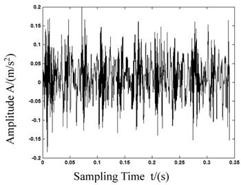 Waveforms after wavelet transformations