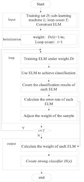 ELM-AdaBoost algorithm flow chart