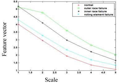 Permutation entropy  under different conditions