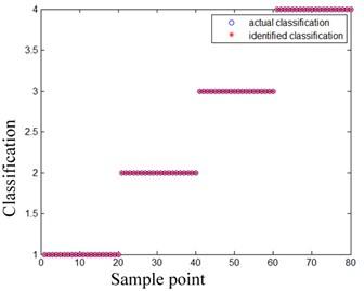 ELM-AdaBoost classification results
