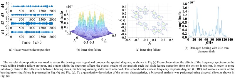 Research and application of Volterra series theory in rolling bearing fault state feature extraction