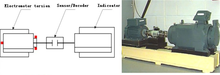 Rolling bearing fault simulation test bench