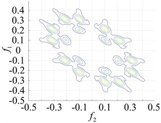 Contours of the normal bearing and different parts of the faulty bearing based  on the second-order amplitude-frequency domain response