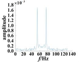 Slices of bispectrum based on the second-order kernel (SNR = 12 dB)