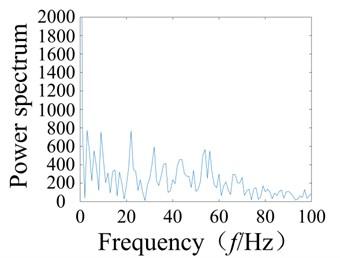 Fault bearing wavelet decomposition and feature spectrum diagram