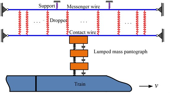 Schematic diagram of simple catenary- lumped mass pantograph system