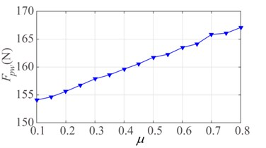 Effect of frictional coefficient μ: a) mean contact force and b) standard deviation