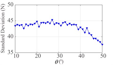 Effect of rising angle θ: a) mean contact force and b) standard deviation