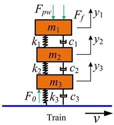 Lumped mass pantograph model
