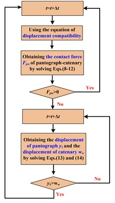 Recognition process of pantograph-catenary contact