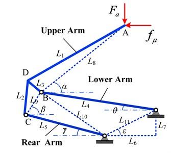 Prediction of dynamic characteristics of a pantograph
