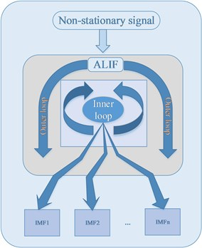 The flowchart of adaptive local iterative filtering method