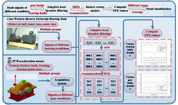The flowchart of proposed method based on adaptive local iterative filtering and  singular value decomposition
