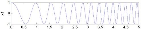 Time-domain waveforms: a) signal x1, b) signal x2, c) signal f