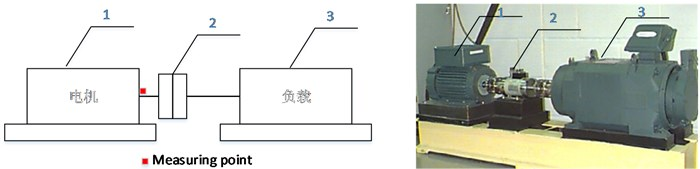 The schematic diagram and a picture of the device:  1, 3 – Hp motor, 2 – torque transducer and encoder
