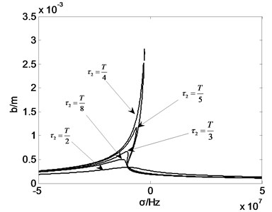 Amplitude frequency curve with τ2