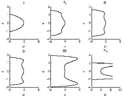 Bifurcation diagram of the system