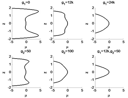 Static bifurcation diagram of the system with the change of control parameters