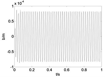 Time history curve and phase diagram when g1= 10000, g2= 50, τ1= 0.75T, τ2= 0