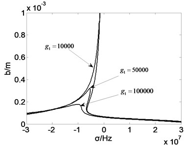 Amplitude frequency curve with g1