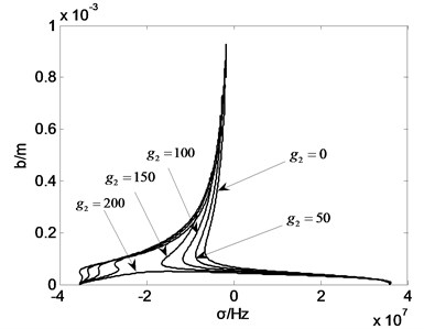 Amplitude frequency curve with g2