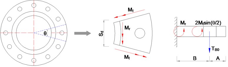 The force diagram of flange plate separation