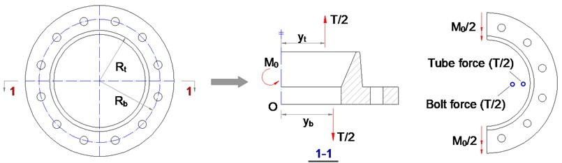 The force diagram of flange separation