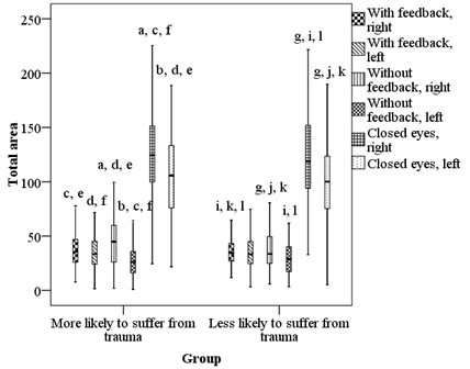 Comparison of people who are more or less likely to suffer from trauma total area to the left or right, in frontal plane (a-k identification of column, p < 0.05)