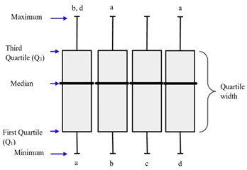 "Data graphs providing: a-d – column imaginary index. Denotations ""a-d"", situated at the top of the rectangular diagram, represent statistically significant difference (p < 0, 05) with the diagram of the named index. For example, the column value ""a"" was statistically and significantly different from the column values ""b"" and ""d"""