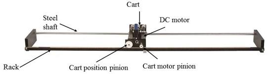 Typical linear servo cart system [43]