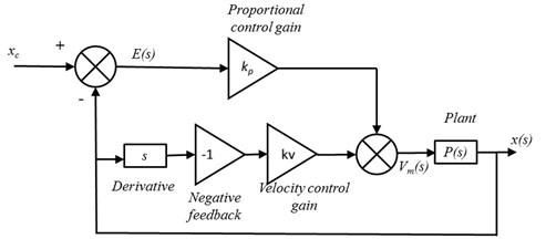 Block diagram of integer order control scheme