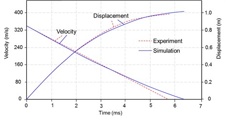 Comparisons of the projectile velocity and displacement versus time