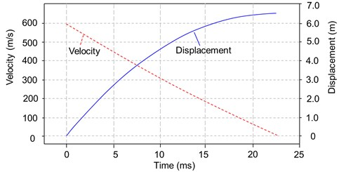 Velocity and displacement time histories of the projectile