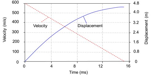 Velocity and displacement time histories of projectile (high strength target)