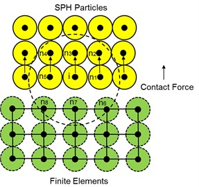 Lagrange elements interacting with SPH particles