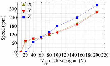 Mechanical output characteristics of the prototype: a) frequency-speed curves tested  under driving signals with peak-to-peak voltages of 100 V, b) voltage-speed curves tested  under driving signals with frequencies of 38.15 kHz