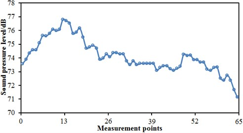 Distribution of sound pressure levels of far-field aerodynamic noises (300 km/h)