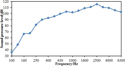 Sound pressure levels under one-third octave at head train nose tip