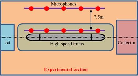 Experimental test on aerodynamic noises of the high-speed train
