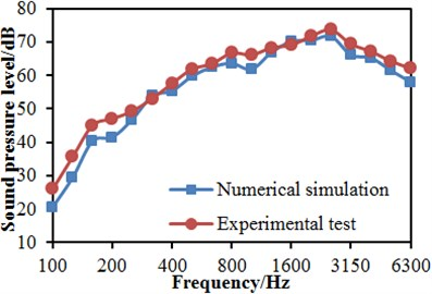 Experimental verification of the numerical model of the high-speed train