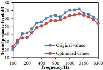 Reduction of near-field and far-field noises of the high-speed train