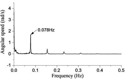Torsional response during stick-slip vibration while ld=6000m