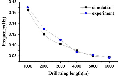 Frequency of stick-slip vibration